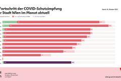 Impfung – Stadt Wien startet Info-Offensive zu Auffrischung der Covid-Schutzimpfung